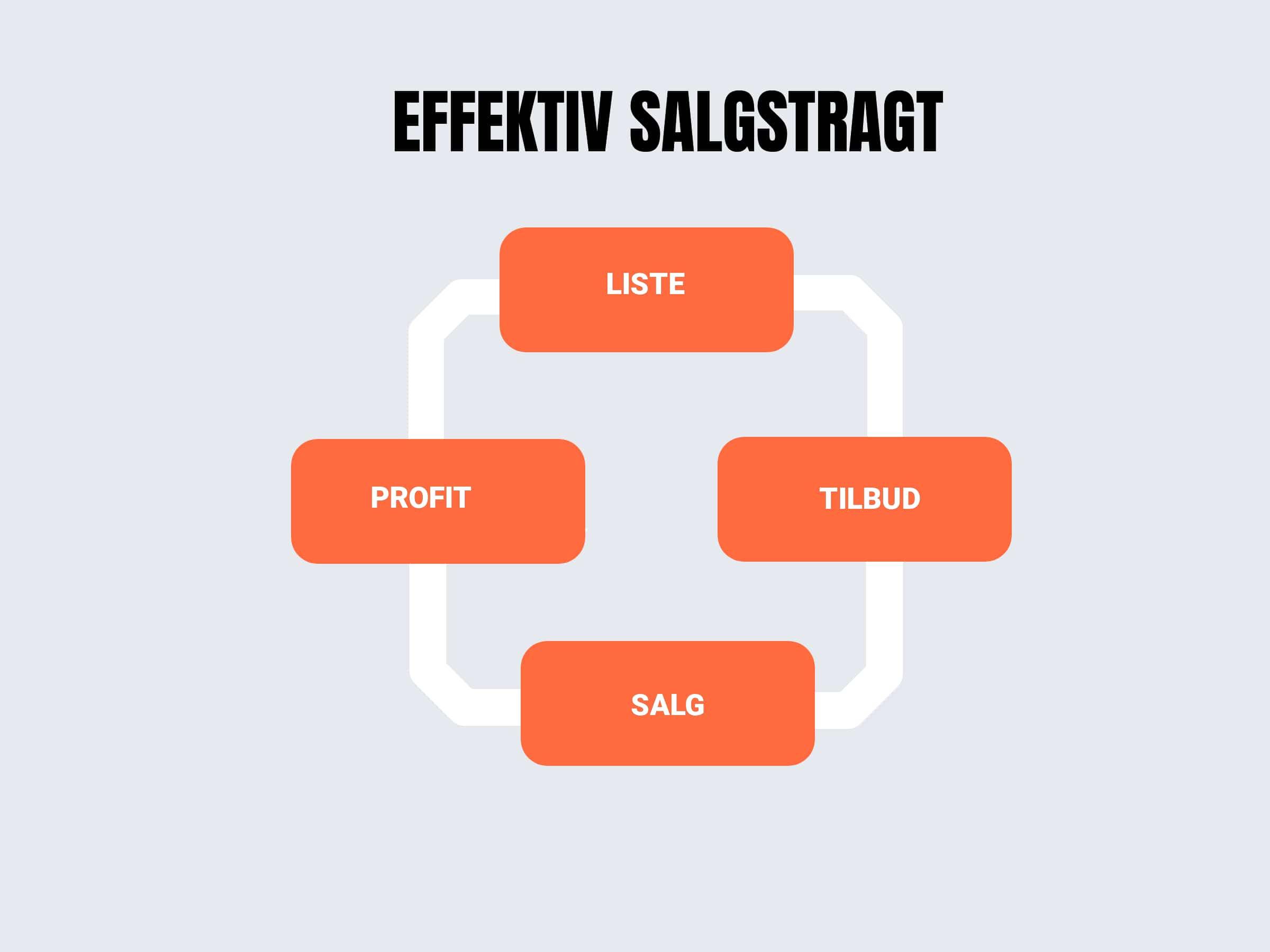 Opbyg din liste - øg dit salg